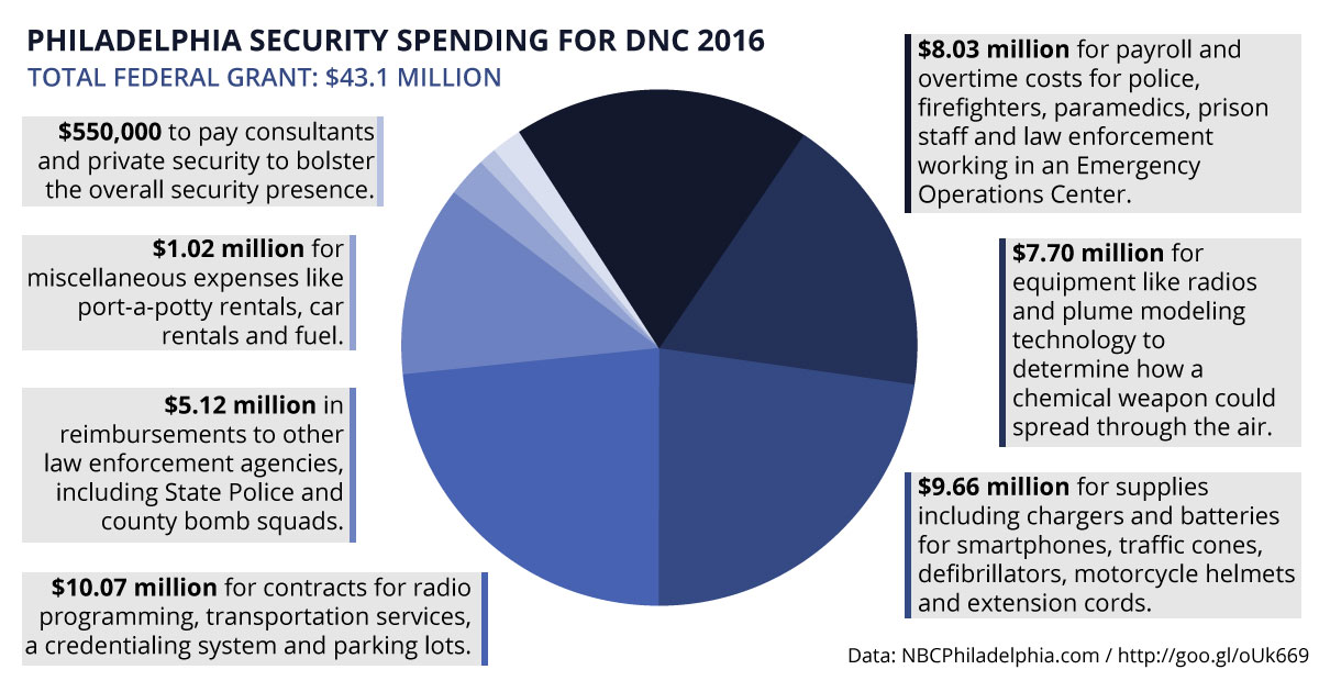 Philadelphia DNC 2016 Security Spending